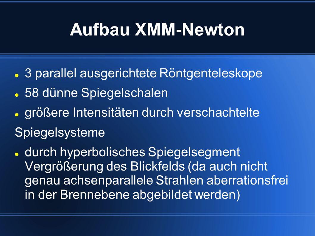 Aufbau XMM-Newton 3 parallel ausgerichtete Röntgenteleskope 58 dünne Spiegelschalen größere Intensitäten durch verschachtelte Spiegelsysteme durch hyp