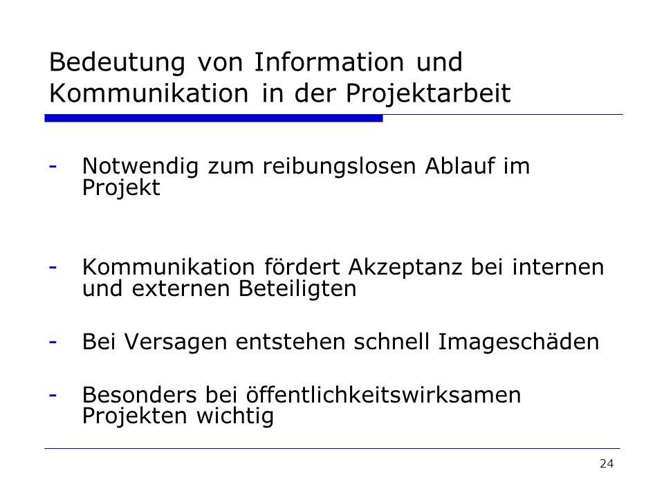 24 Bedeutung von Information und Kommunikation in der Projektarbeit -Notwendig zum reibungslosen Ablauf im Projekt -Kommunikation fördert Akzeptanz be