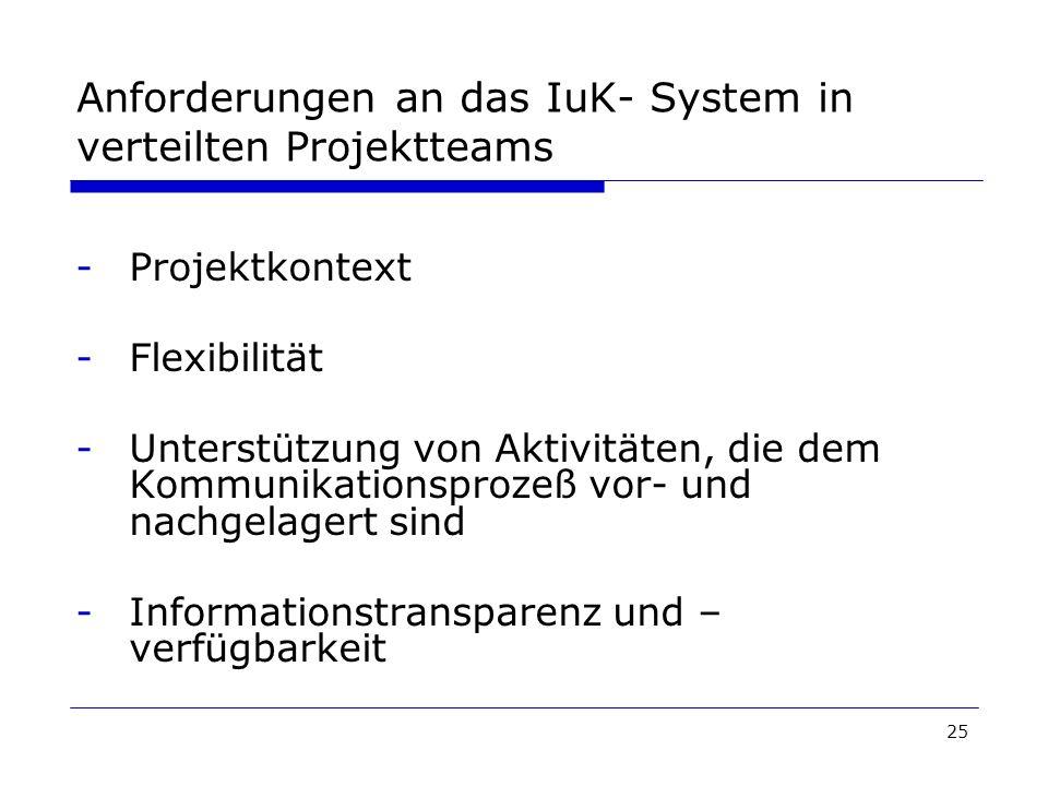 25 Anforderungen an das IuK- System in verteilten Projektteams -Projektkontext -Flexibilität -Unterstützung von Aktivitäten, die dem Kommunikationspro