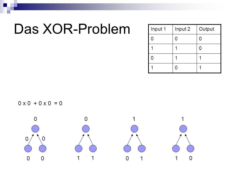Das XOR-Problem Input 1Input 2Output 000 110 011 101 0 1 0 1 1 0 0011 0 0 0 x 0 + 0 x 0 = 0