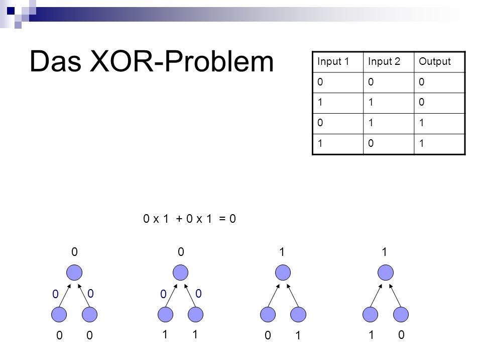 Das XOR-Problem Input 1Input 2Output 000 110 011 101 0 1 0 1 1 0 0011 0 0 0 x 1 + 0 x 1 = 0 0 0