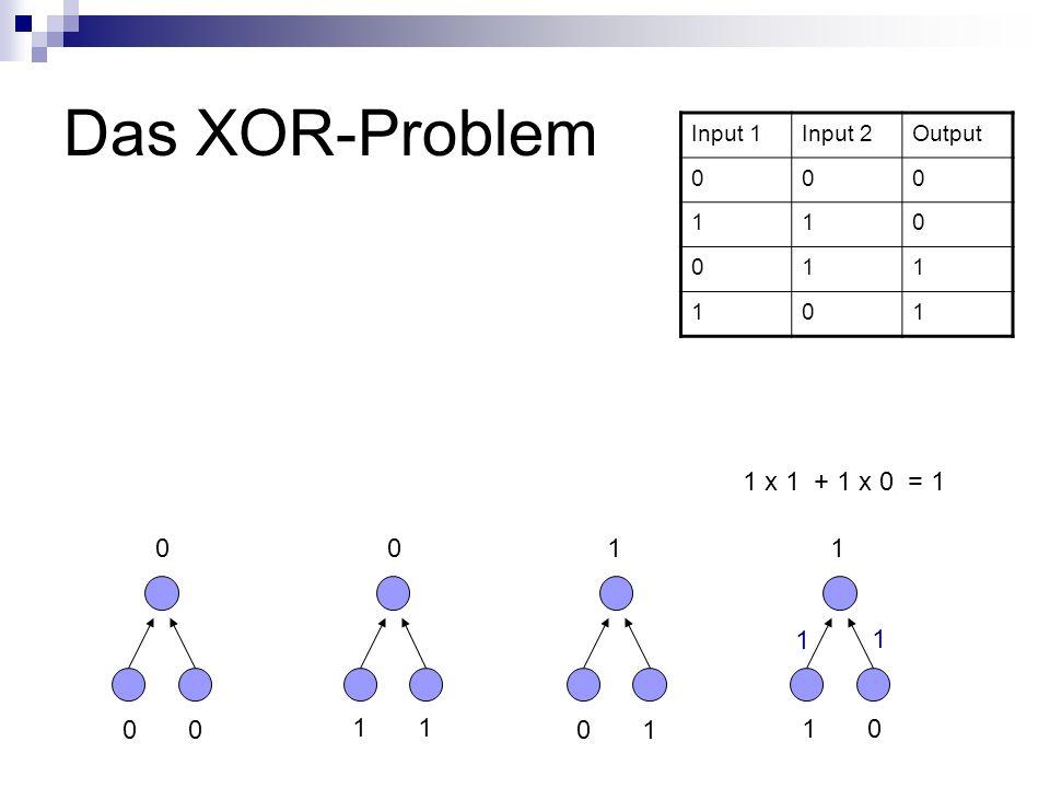 Das XOR-Problem Input 1Input 2Output 000 110 011 101 0 1 0 1 1 0 0011 1 x 1 + 1 x 0 = 1 1 1