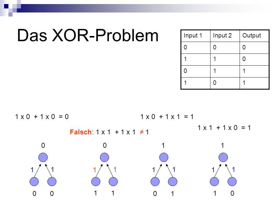 Das XOR-Problem Input 1Input 2Output 000 110 011 101 0 1 0 1 1 0 0011 1 1 1 x 1 + 1 x 0 = 1 1 1 1 1 1 1 1 x 0 + 1 x 0 = 0 1 x 0 + 1 x 1 = 1 Falsch: 1