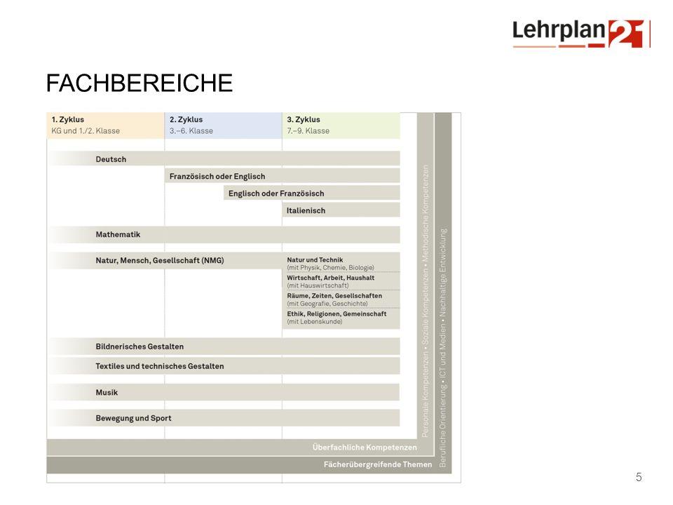 Amt für Volksschule Erarbeitung – Einführung – Umsetzung 26 Juli / August 2013 Informationsveranstaltungen LP21, S.