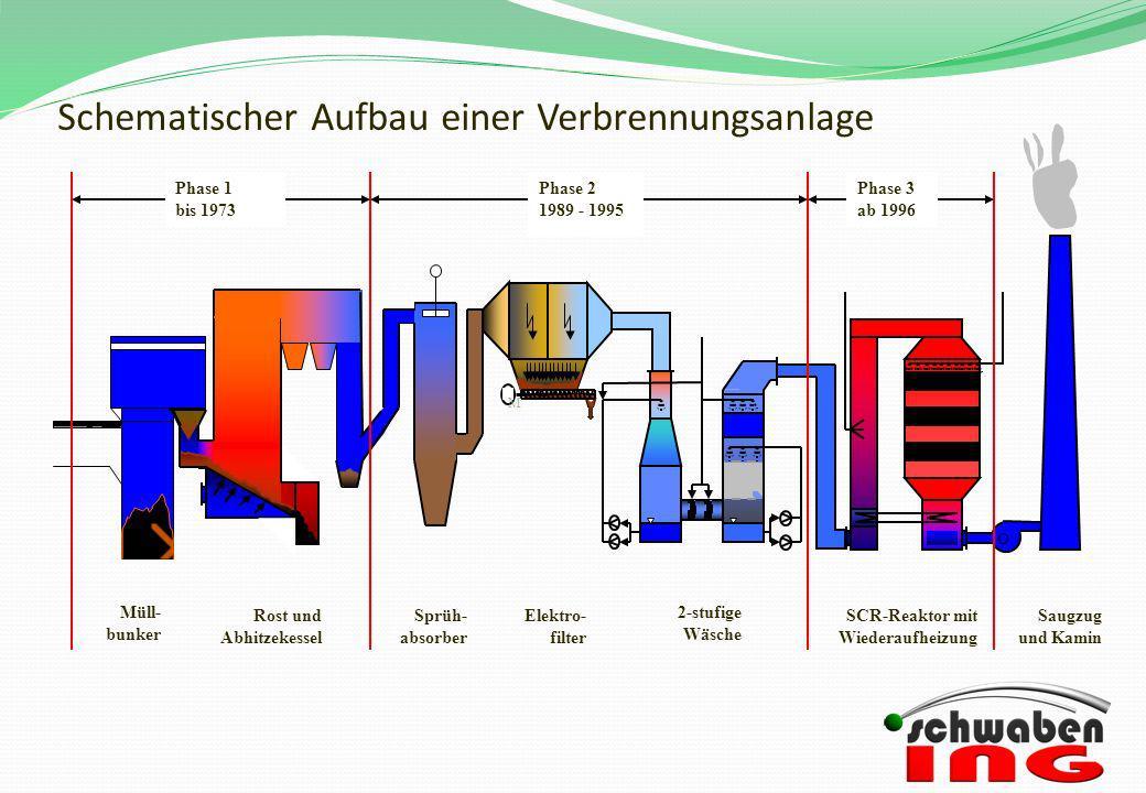 Schematischer Aufbau einer Verbrennungsanlage M Phase 1 bis 1973 Phase 2 1989 - 1995 Phase 3 ab 1996 Müll- bunker Rost und Abhitzekessel Sprüh- absorb