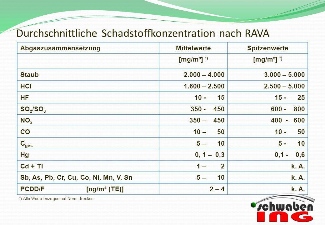 Durchschnittliche Schadstoffkonzentration nach RAVA AbgaszusammensetzungMittelwerteSpitzenwerte [mg/m³] *) Staub2.000 – 4.0003.000 – 5.000 HCl1.600 –
