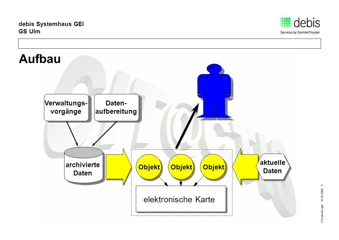 FIV-citactis.ppt 16.10.2000 6 debis Systemhaus GEI GS Ulm Aufbau Objekt elektronische Karte Objekt aktuelle Daten archivierte Daten Verwaltungs- vorgä