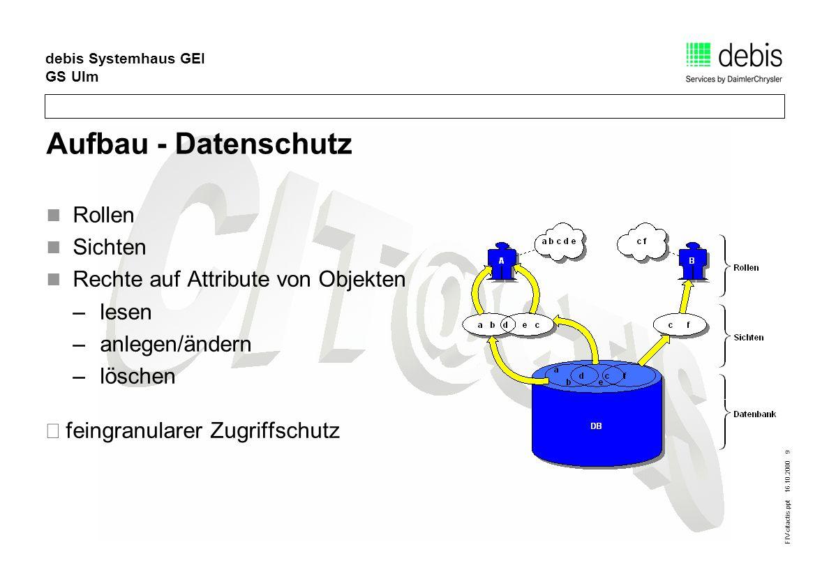 FIV-citactis.ppt 16.10.2000 9 debis Systemhaus GEI GS Ulm Aufbau - Datenschutz Rollen Sichten Rechte auf Attribute von Objekten –lesen –anlegen/ändern –löschen feingranularer Zugriffschutz