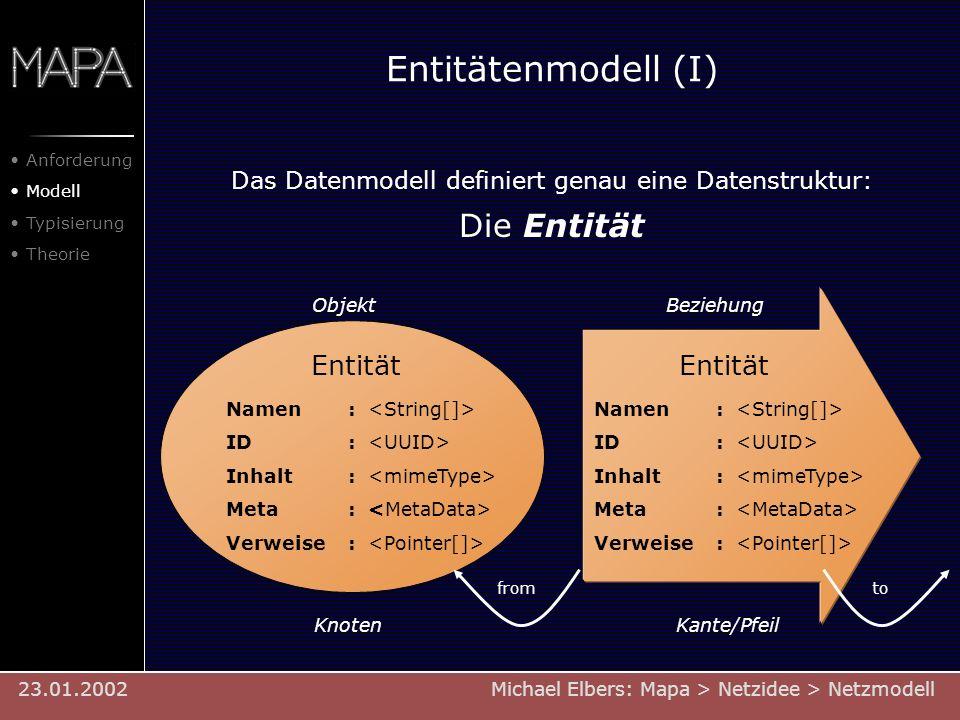 Entitätenmodell (I) Das Datenmodell definiert genau eine Datenstruktur: Die Entität Entität Namen : ID : Inhalt : Meta : Verweise : Entität Namen : ID
