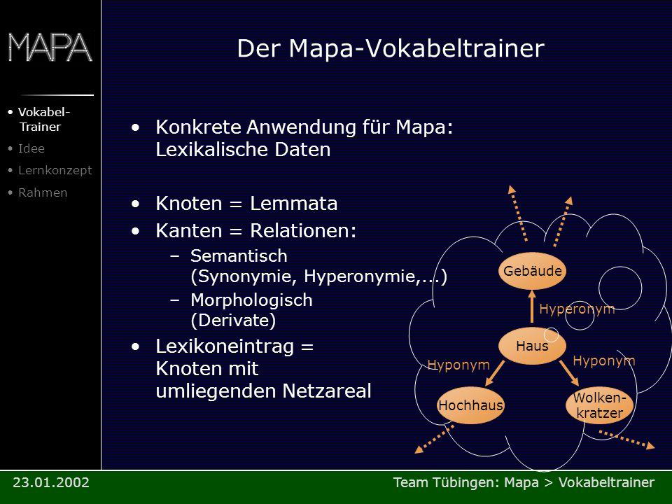 Der Mapa-Vokabeltrainer Konkrete Anwendung für Mapa: Lexikalische Daten Knoten = Lemmata Kanten = Relationen: –Semantisch (Synonymie, Hyperonymie,...)