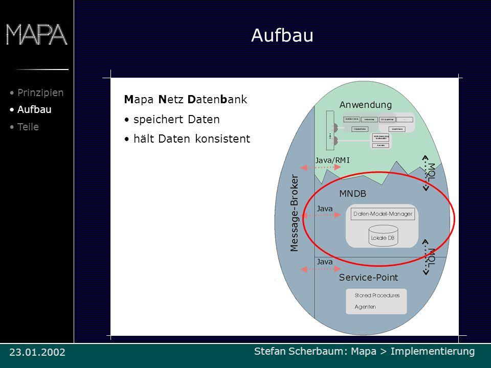 Aufbau Mapa Netz Datenbank speichert Daten hält Daten konsistent Prinzipien Aufbau Teile Stefan Scherbaum: Mapa > Implementierung/Architektur23.01.200