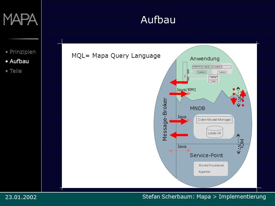 Aufbau MQL= Mapa Query Language Prinzipien Aufbau Teile Stefan Scherbaum: Mapa > Implementierung/Architektur23.01.2002 Stefan Scherbaum: Mapa > Implem