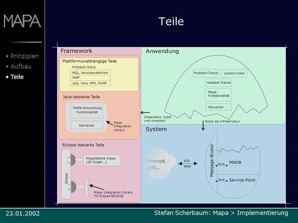 Teile Prinzipien Aufbau Teile Stefan Scherbaum: Mapa > Implementierung/Architektur23.01.2002 Stefan Scherbaum: Mapa > Implementierung