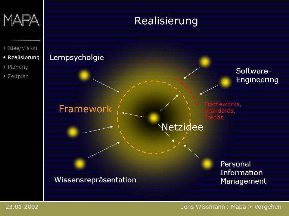 23.01.2002 Realisierung Lernpsycholgie Netzidee Software- Engineering Wissensrepräsentation Personal Information Management Framework Jens Wissmann :