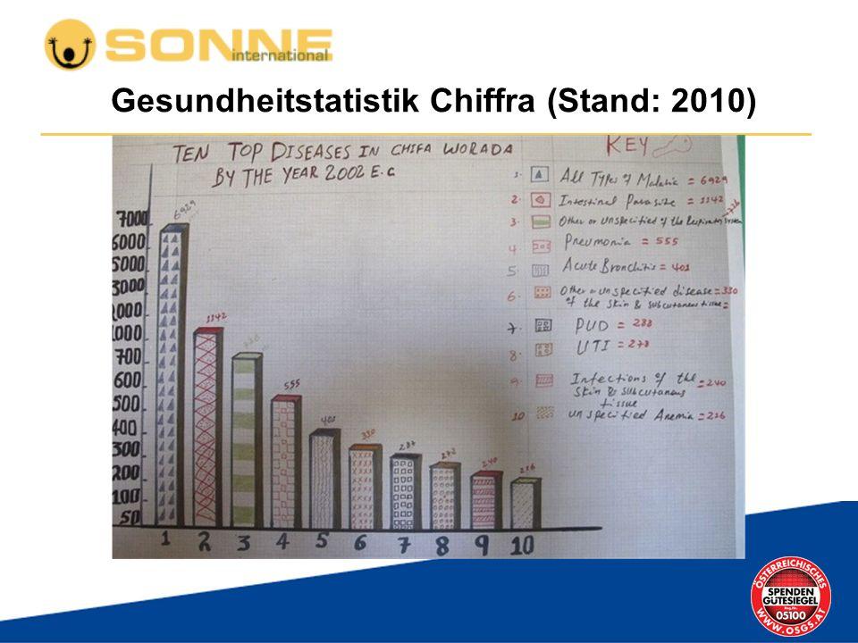 Gesundheitstatistik Chiffra (Stand: 2010)