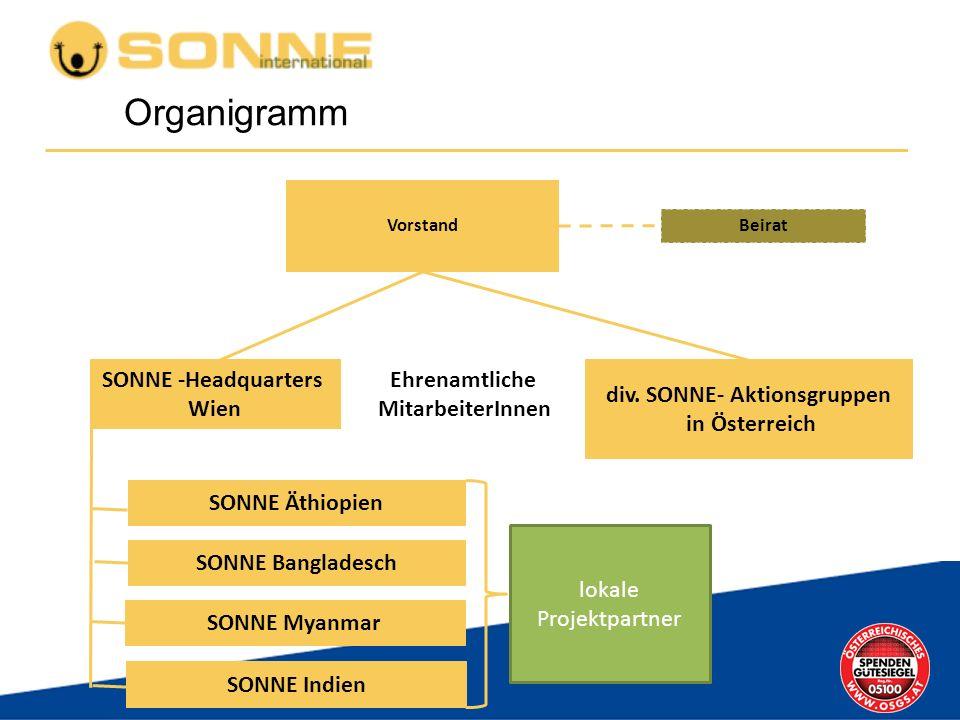 Ehrenamtliche MitarbeiterInnen Organigramm Vorstand Beirat SONNE -Headquarters Wien div. SONNE- Aktionsgruppen in Österreich SONNE Äthiopien SONNE Ban