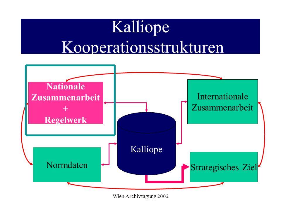 Wien Archivtagung 2002 Kalliope Kooperationsstrukturen Kalliope Nationale Zusammenarbeit + Regelwerk Internationale Zusammenarbeit Normdaten Strategis