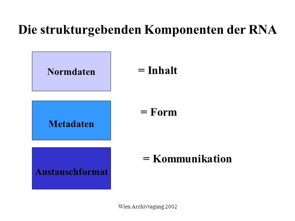 Wien Archivtagung 2002 Die strukturgebenden Komponenten der RNA Normdaten Metadaten Austauschformat = Inhalt = Form = Kommunikation