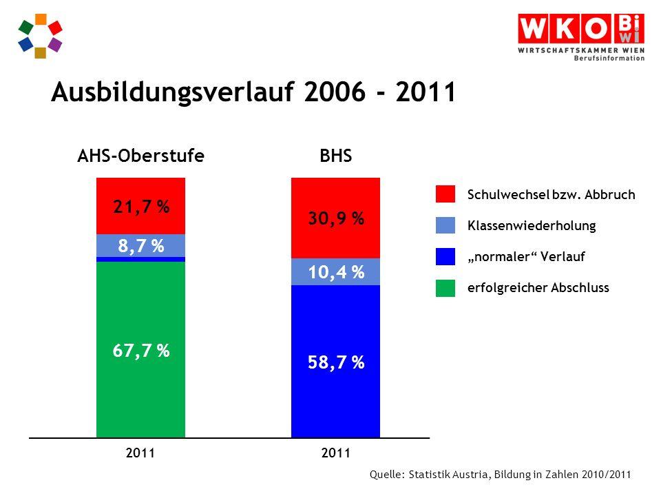 Ausbildungsverlauf 2006 - 2011 Quelle: Statistik Austria, Bildung in Zahlen 2010/2011 Schulwechsel bzw.