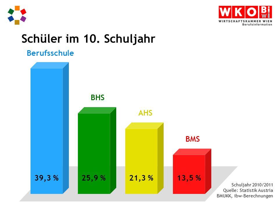 Schuljahr 2010/2011 Quelle: Statistik Austria BMUKK, ibw-Berechnungen Berufsschule BMS Schüler im 10.