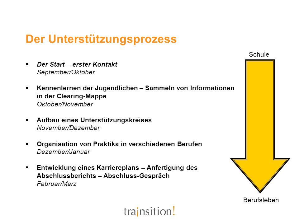 Der Unterstützungsprozess Der Start – erster Kontakt September/Oktober Kennenlernen der Jugendlichen – Sammeln von Informationen in der Clearing-Mappe