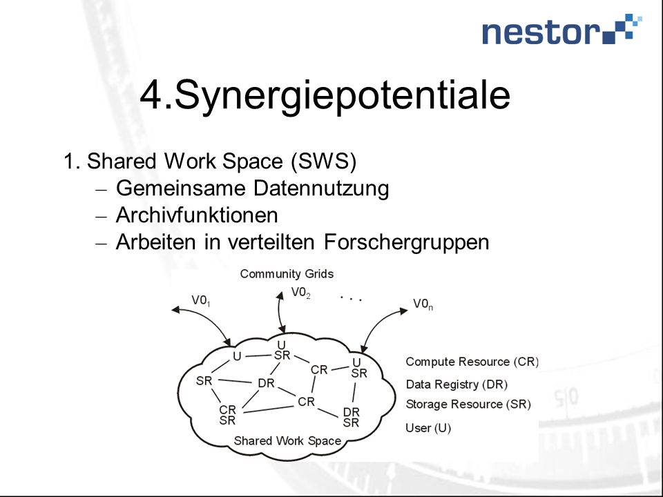 4.Synergiepotentiale 1.Shared Work Space (SWS) – Gemeinsame Datennutzung – Archivfunktionen – Arbeiten in verteilten Forschergruppen