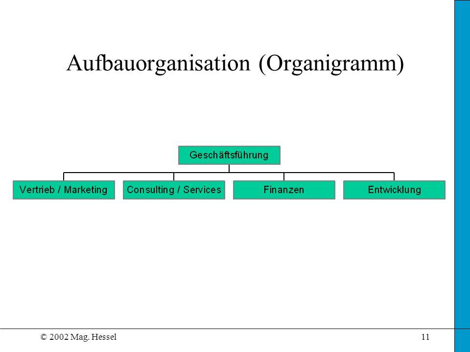 © 2002 Mag. Hessel11 Aufbauorganisation (Organigramm)