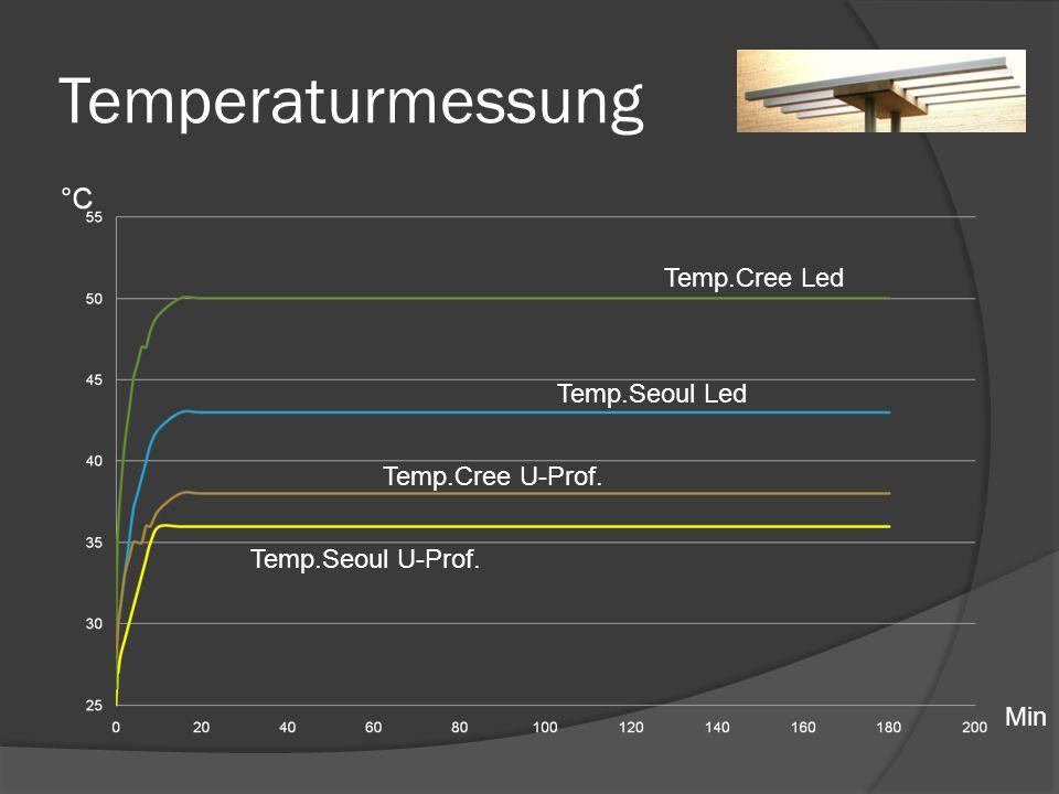 Temperaturmessung Min Temp.Cree U-Prof. Temp.Cree Led Temp.Seoul Led Temp.Seoul U-Prof.