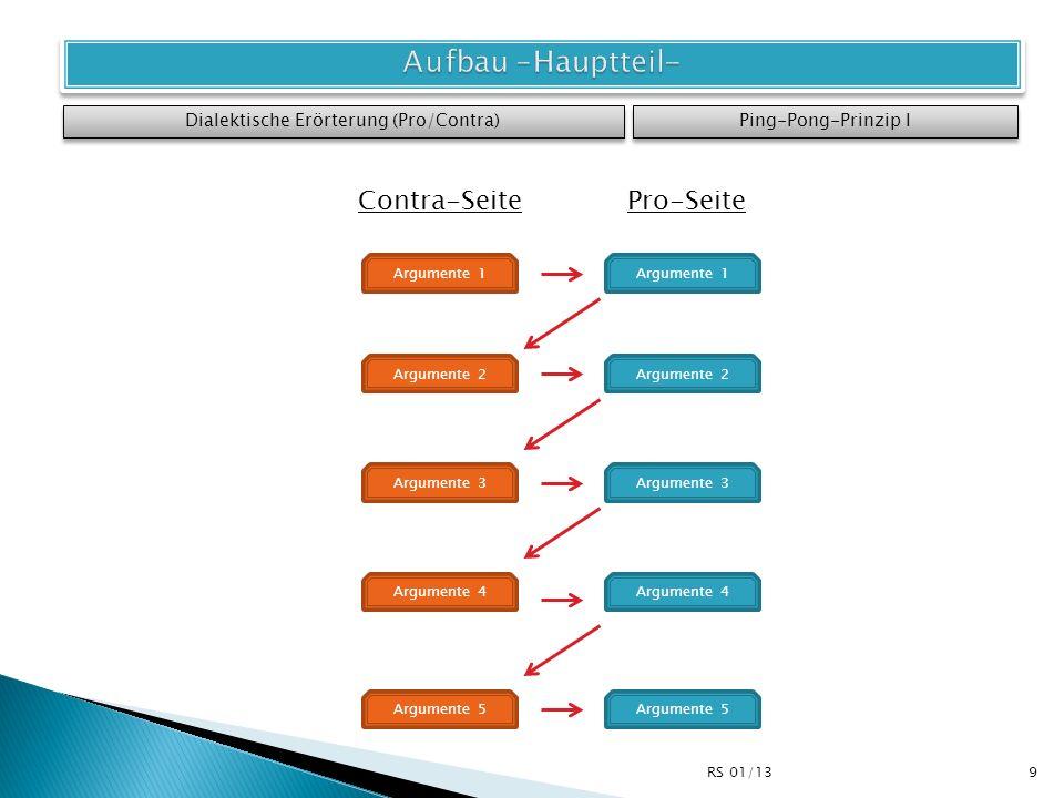 Dialektische Erörterung (Pro/Contra) Ping-Pong-Prinzip I Argumente 1 Argumente 2 Argumente 3 Argumente 4 Argumente 5 Contra-SeitePro-Seite 9RS 01/13