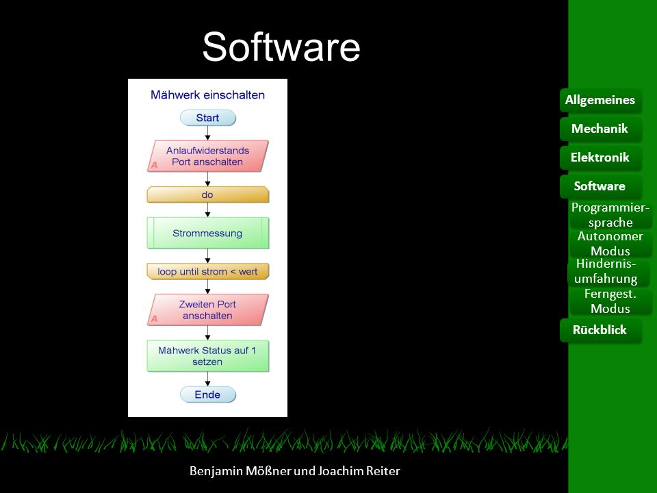 Software Benjamin Mößner und Joachim Reiter AllgemeinesElektronik Programmier- sprache Hindernis- umfahrung Ferngest. Modus SoftwareRückblickMechanik