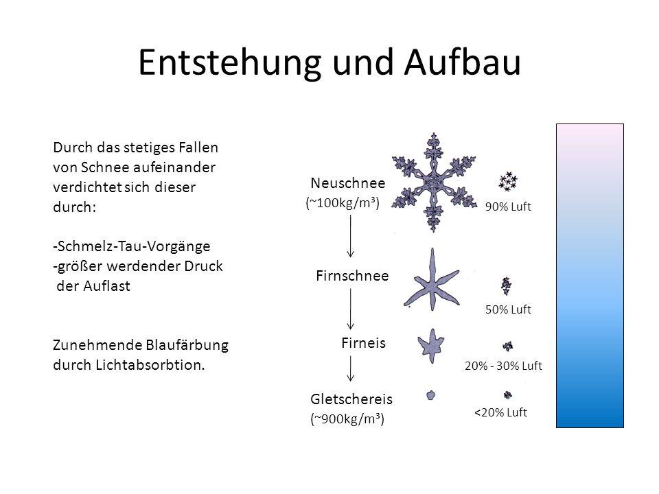 Entstehung und Aufbau Durch das stetiges Fallen von Schnee aufeinander verdichtet sich dieser durch: -Schmelz-Tau-Vorgänge -größer werdender Druck der Auflast Zunehmende Blaufärbung durch Lichtabsorbtion.