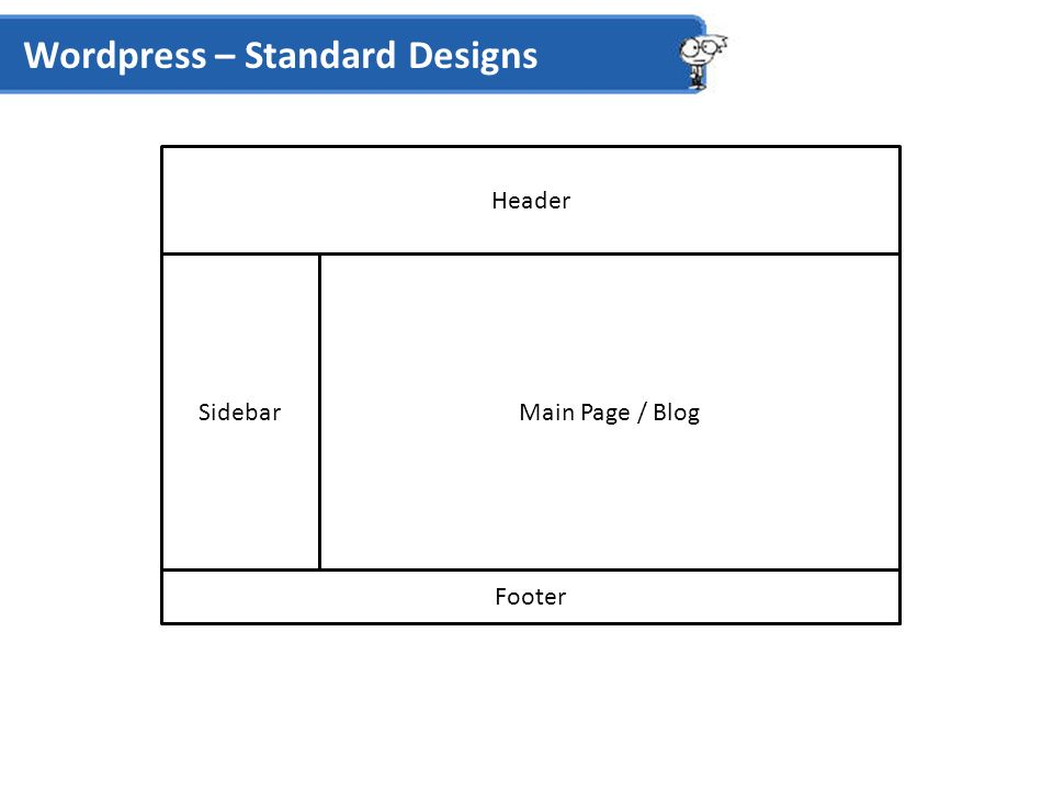Wordpress – Standard Designs Header SidebarMain Page / Blog Footer