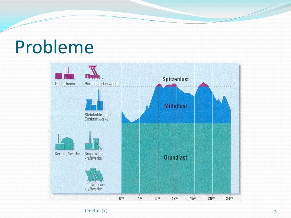 Probleme überschüssige Energie (Wohin damit?) in Nächten (kaum Verbraucher) an windigen Tagen an sonnigen Tagen zu wenig Energie (Woher damit?) zu Spitzenlastzeiten an windlosen Tagen an bedeckten Tagen oder Nächten 4