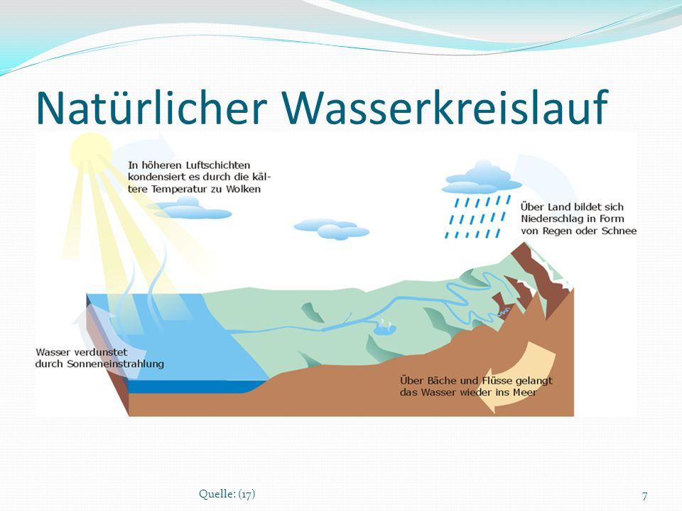Natürlicher Wasserkreislauf Wasser verdunstet in Seen und Meeren durch Sonneneinstrahlung zu Wasserdampf bei kälteren Temperaturen, in höheren Luftschichten kondensiert der Wasserdampf zu Wolken der Wind weht diese zum Festland 8Quellen: (18),(19)
