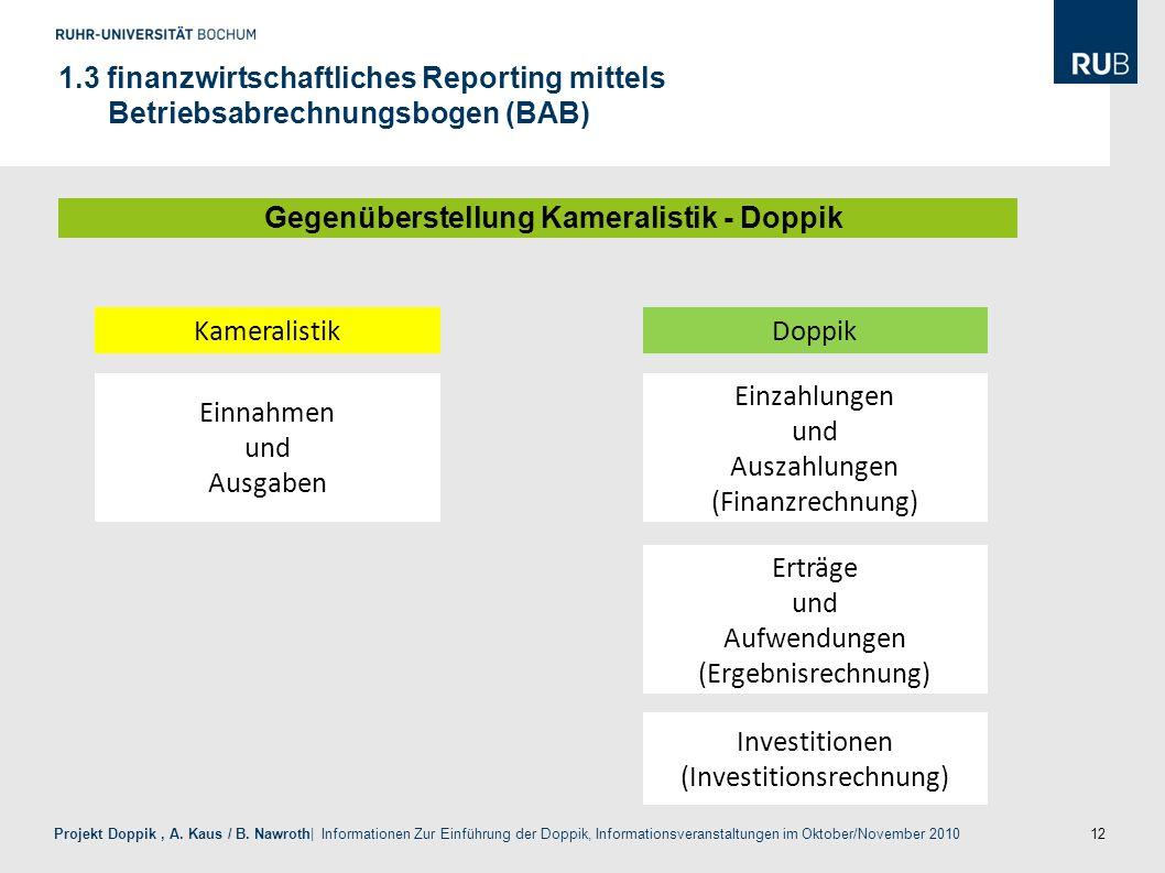 12 Projekt Doppik, A. Kaus / B. Nawroth| Informationen Zur Einführung der Doppik, Informationsveranstaltungen im Oktober/November 2010 1.3 finanzwirts