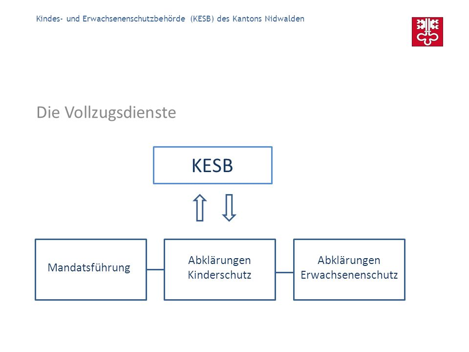 Kindes- und Erwachsenenschutzbehörde (KESB) des Kantons Nidwalden Die Aufsicht Die KESB ist organisatorisch der Gesundheits- und Sozial- direktion angegliedert.