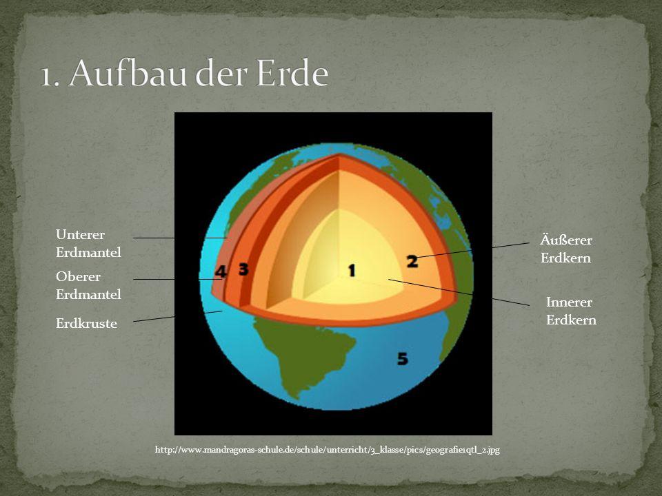 Erdkruste Oberer Erdmantel Unterer Erdmantel Äußerer Erdkern Innerer Erdkern http://www.mandragoras-schule.de/schule/unterricht/3_klasse/pics/geografi