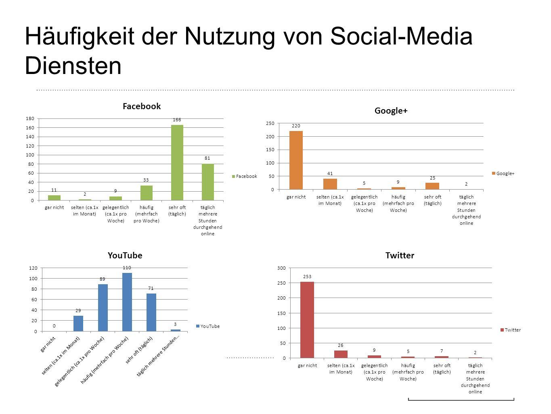 Häufigkeit der Nutzung von Social-Media Diensten