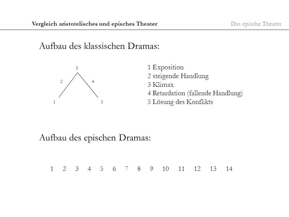 Das epische Theater2. Vergleich aristotelisches und episches Theater Aufbau des klassischen Dramas: 1 2 3 4 5 1 Exposition 2 steigende Handlung 3 Klim