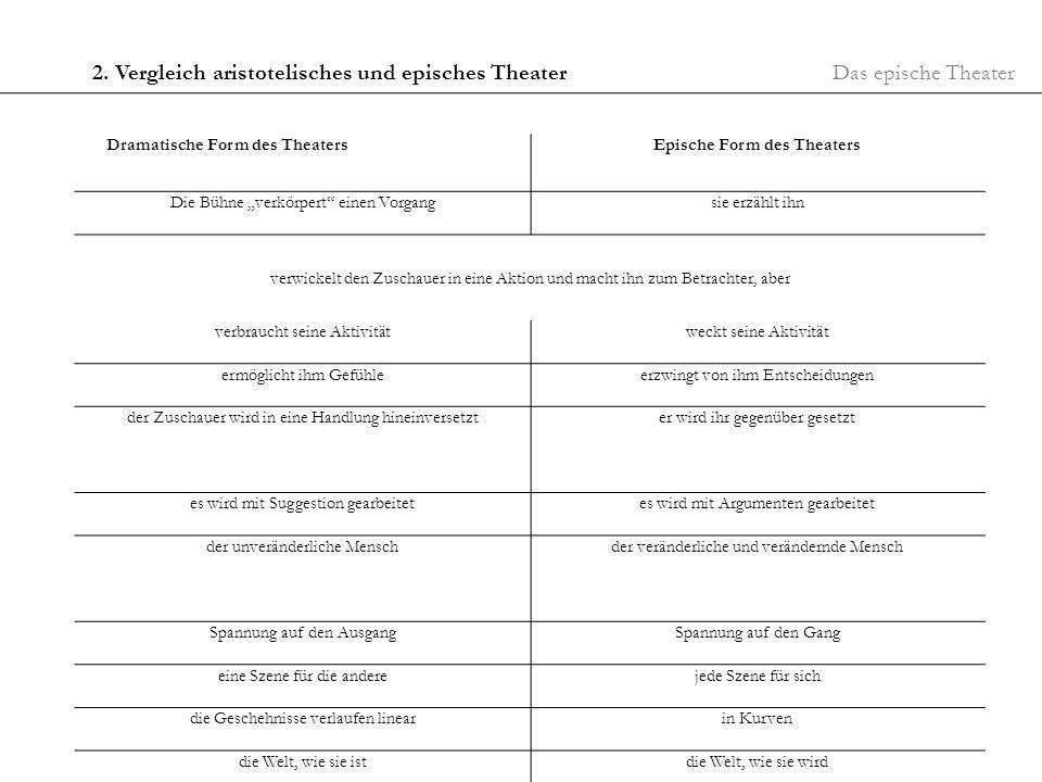 Das epische Theater2. Vergleich aristotelisches und episches Theater Dramatische Form des TheatersEpische Form des Theaters Die Bühne verkörpert einen