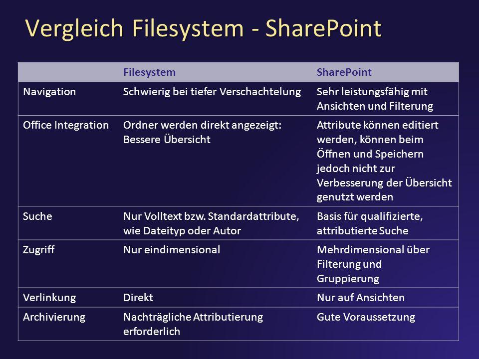 Vergleich Filesystem - SharePoint FilesystemSharePoint NavigationSchwierig bei tiefer VerschachtelungSehr leistungsfähig mit Ansichten und Filterung Office IntegrationOrdner werden direkt angezeigt: Bessere Übersicht Attribute können editiert werden, können beim Öffnen und Speichern jedoch nicht zur Verbesserung der Übersicht genutzt werden SucheNur Volltext bzw.