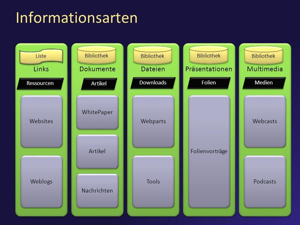 Informationsarten Links WebsitesWeblogs Dokumente WhitePaperArtikelNachrichten Dateien WebpartsTools Präsentationen Folienvorträge Multimedia Webcasts