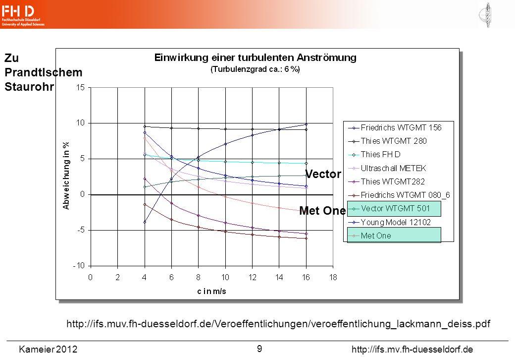 Kameier 2012 http://ifs.mv.fh-duesseldorf.de http://ifs.muv.fh-duesseldorf.de/Veroeffentlichungen/veroeffentlichung_lackmann_deiss.pdf 9 Vector Met One Zu Prandtlschem Staurohr