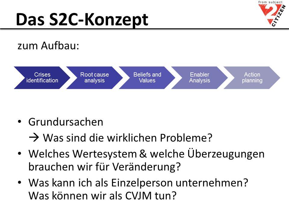 Das S2C-Konzept 4.Zertifizierung (S2C ambassadors) Zertifikat nach 1.