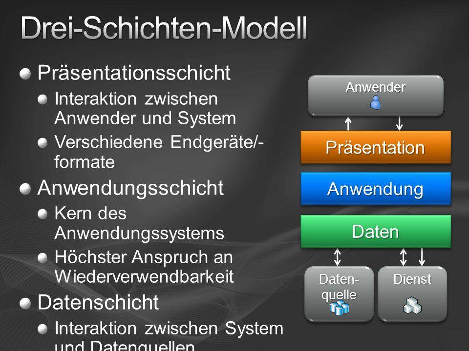 Präsentationsschicht Interaktion zwischen Anwender und System Verschiedene Endgeräte/- formate Anwendungsschicht Kern des Anwendungssystems Höchster A