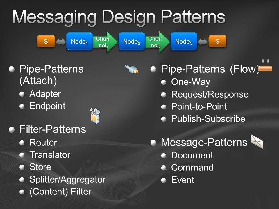 Pipe-Patterns (Attach) Adapter Endpoint Filter-Patterns Router Translator Store Splitter/Aggregator (Content) Filter SS Node 1 Chan -nel 1 Node 2 Node