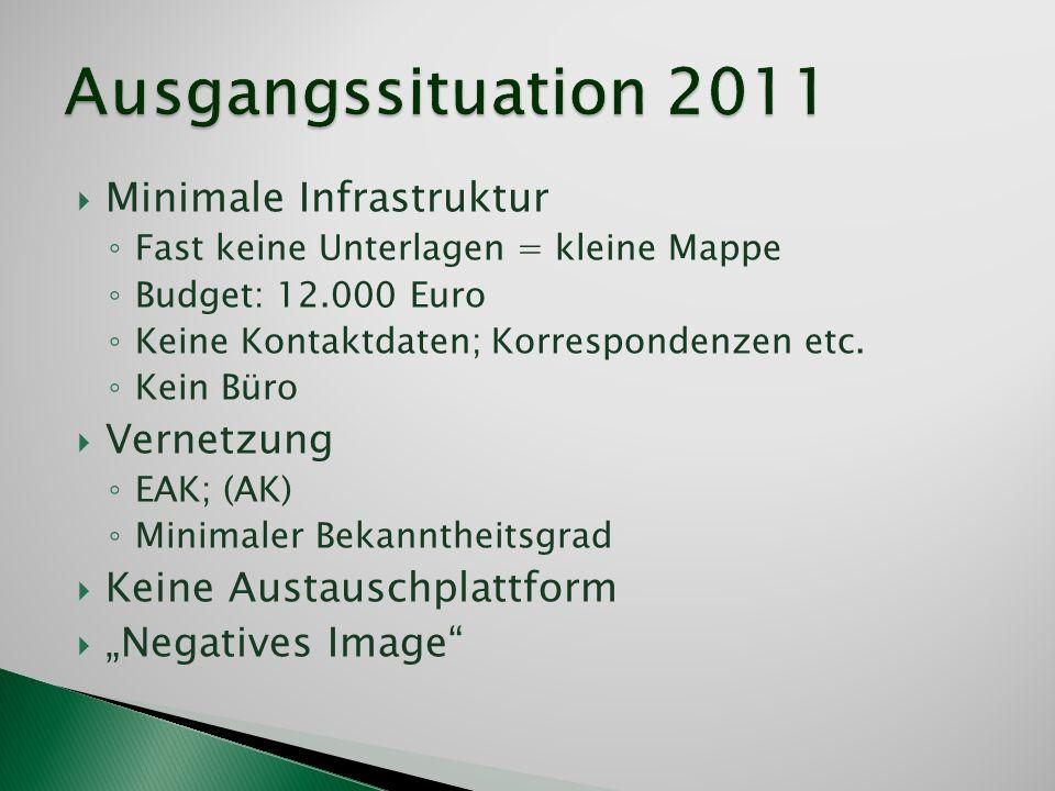 Minimale Infrastruktur Fast keine Unterlagen = kleine Mappe Budget: 12.000 Euro Keine Kontaktdaten; Korrespondenzen etc. Kein Büro Vernetzung EAK; (AK