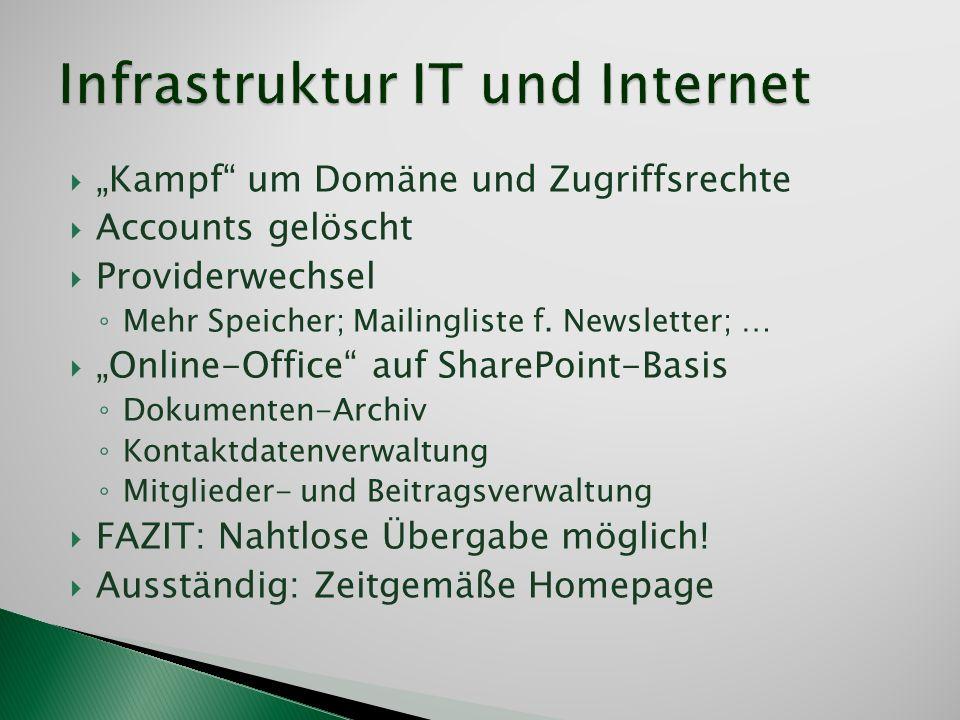 Kampf um Domäne und Zugriffsrechte Accounts gelöscht Providerwechsel Mehr Speicher; Mailingliste f. Newsletter; … Online-Office auf SharePoint-Basis D