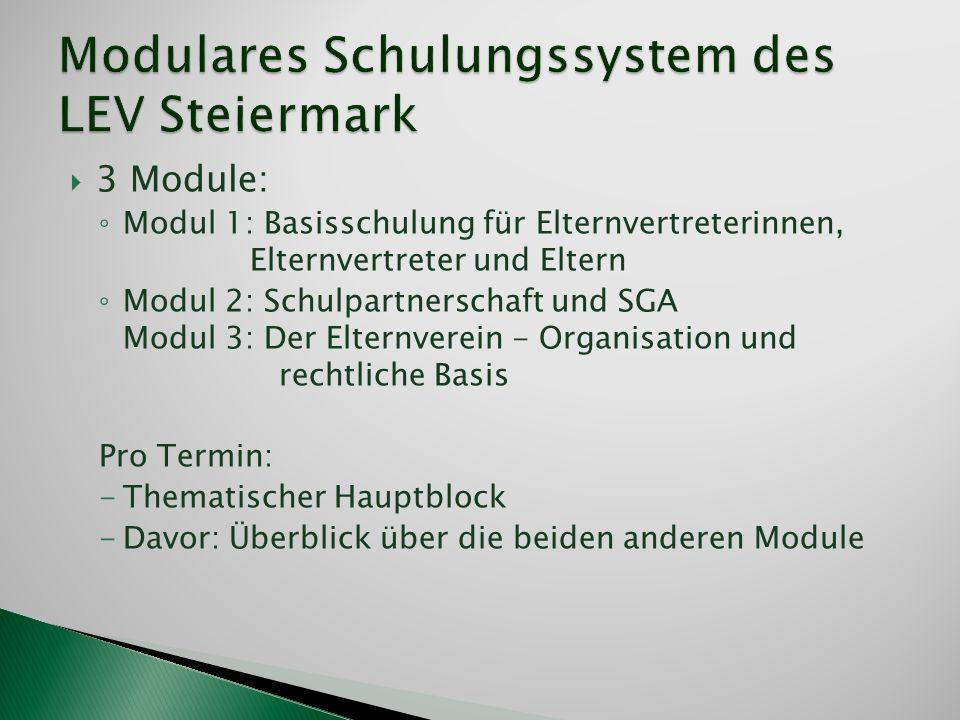 3 Module: Modul 1: Basisschulung für Elternvertreterinnen, Elternvertreter und Eltern Modul 2: Schulpartnerschaft und SGA Modul 3: Der Elternverein -