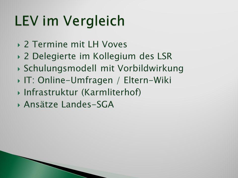 2 Termine mit LH Voves 2 Delegierte im Kollegium des LSR Schulungsmodell mit Vorbildwirkung IT: Online-Umfragen / Eltern-Wiki Infrastruktur (Karmliter